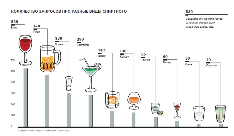 Самый популярный алкогольный напиток среди пользователей Яндекса - вино.
