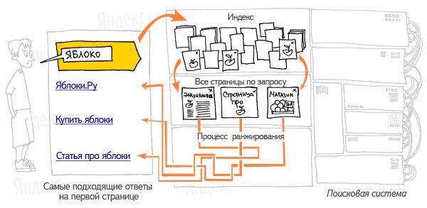 Как работает Яндекс