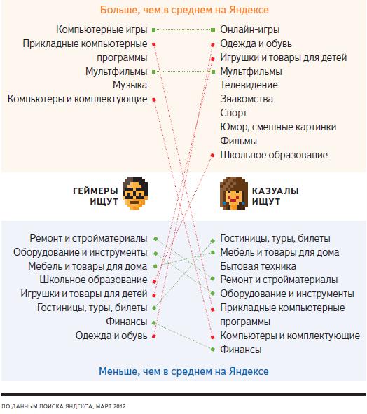что ищут геймеры в Яндексе