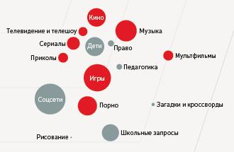 Поиск в разных городах России