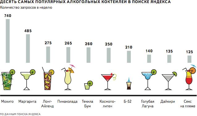 Самые популярные алкогольные напитки по запросам Яндекса.