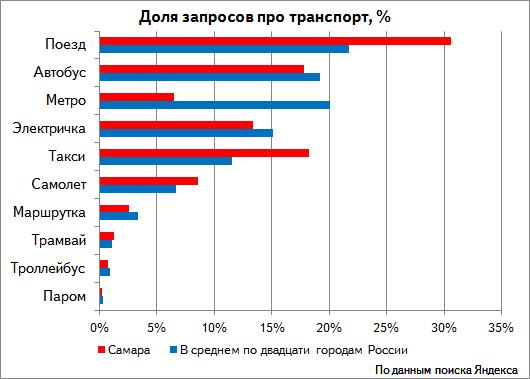 Яндекс такси самара рассчитать стоимость поездки в самаре - 1