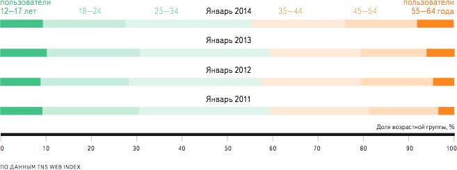 В целом по России, 2011 – 2014