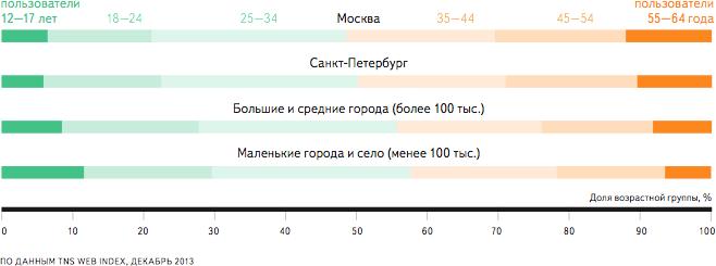 В разных городах России, 2014