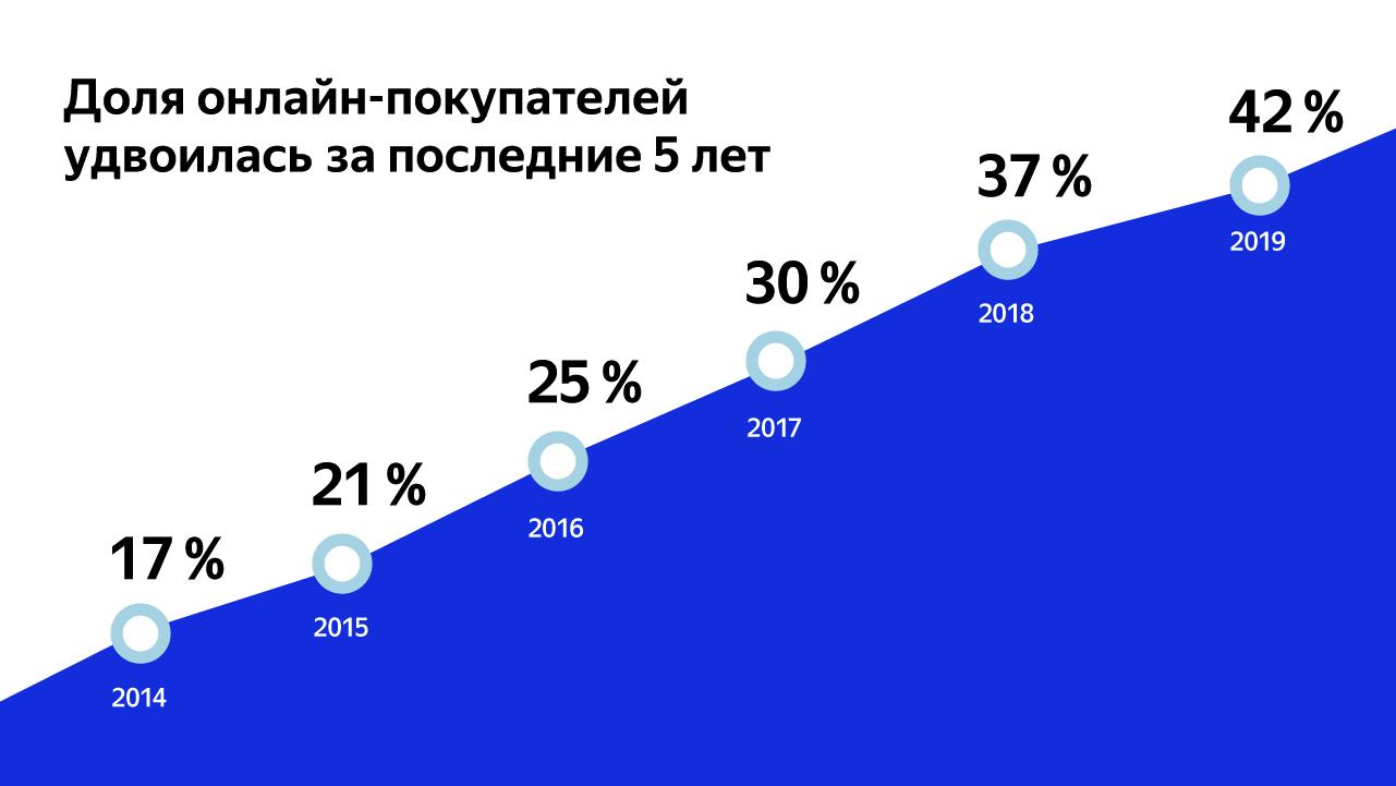 Яндекс.Маркет совместно с агентством GfK провели исследование о покупках в интернете. Оказалось, что доля россиян, заказывающих товары онлайн, уже превысила 40%. Всё чаще товары в интернете покупают со смартфонов и планшетов.