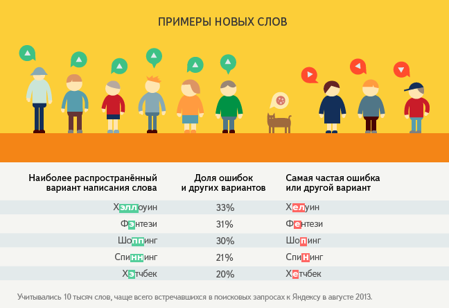 http://company.yandex.ru/i/researches/2013/difficult/ya_new_words.png