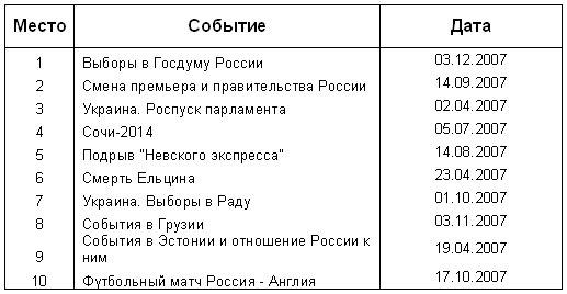 Главные новости 2007