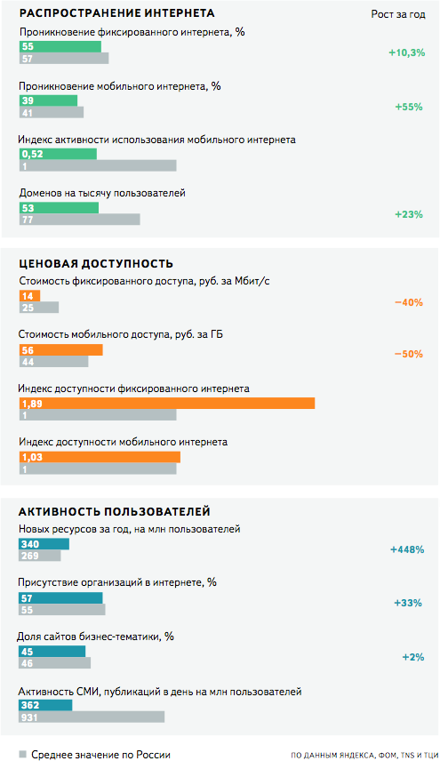 3e17dea10334 ... Москвы и Санкт‑Петербурга. В ЦФО проживает больше пользователей, чем в  обеих российских столицах и, судя по относительно невысокому уровню  проникновения ...