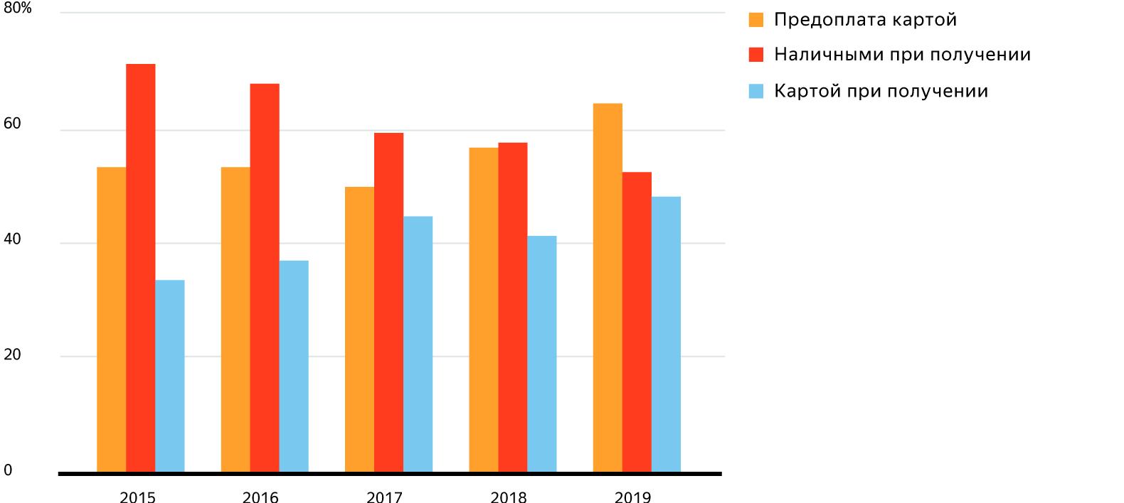 Каждый третий россиянин делает покупки со смартфона