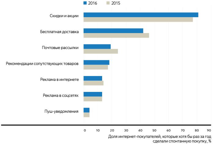 85c67dc548ced Исследования Яндекса — Развитие розничной онлайн-торговли в России