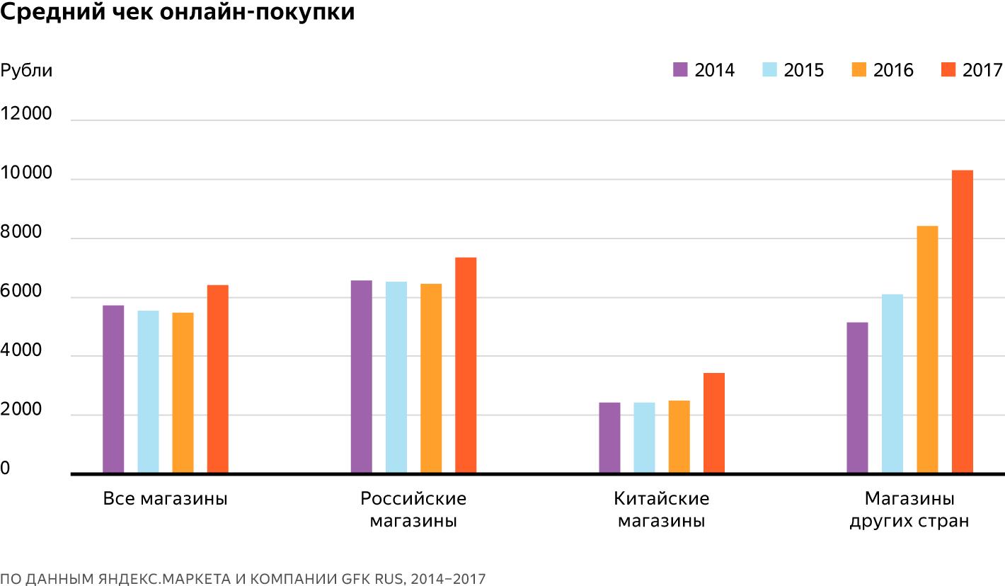 dc53a6e9e Для российских и китайских сайтов это первое заметное повышение за  последние три года, в то время как в магазинах других стран средний чек  стабильно ...
