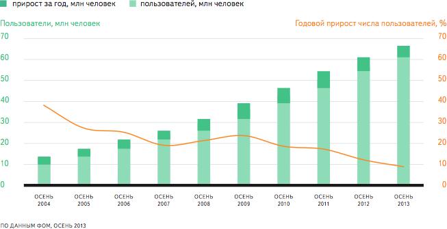 по числу пользователей интернета россия занимаетонлайн заявка на кредит для пенсионеров