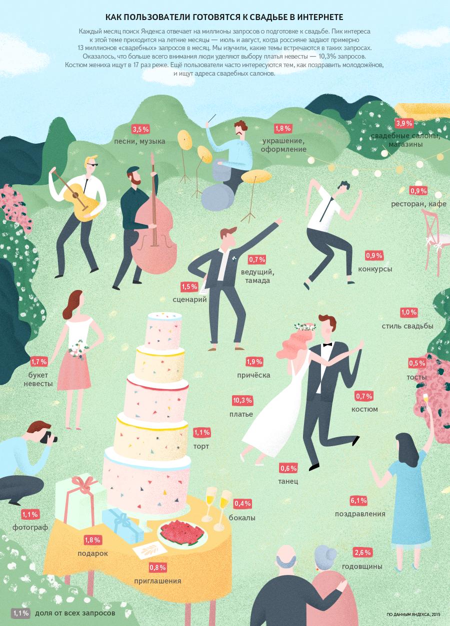 Как пользователи готовятся к свадьбе в интернете