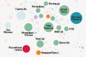 Новости в интернете: СМИ и читатели (2014)