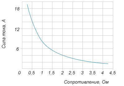 Мощность включенной в сеть лампы регулируется дополнительным сопротивлением, которое можно менять, поворачивая рукоятку резистора. На рисунке показана зависимость силы тока в этой цепи от величины сопротивления. На оси абсцисс откладывается сопротивление в Омах, на оси ординат – сила тока в Амперах. На сколько Омов увеличилось сопротивление в цепи, если ток уменьшился с ... до ... ампер?
