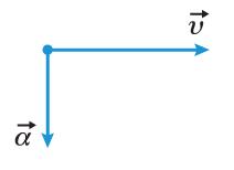 На рисунке показаны направления векторов скорости ... и ускорения ... материальной точки в некоторый момент времени.