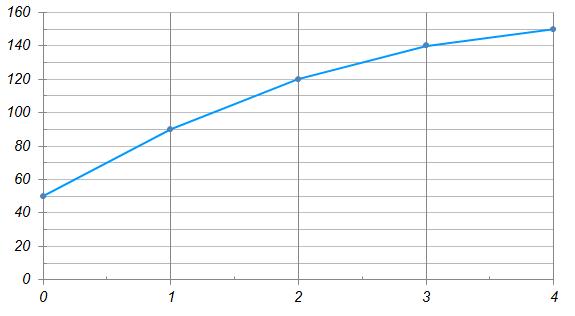 На графике приведена зависимость между возрастом дерева и его средней высотой. По горизонтальной оси откладывается возраст дерева в годах, по вертикальной – его средняя высота в сантиметрах.