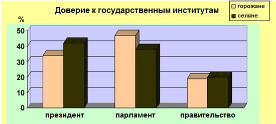 По результатам опроса была составлена диаграмма: