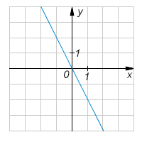 На рисунке изображен график уравнения .... Найдите значение ....