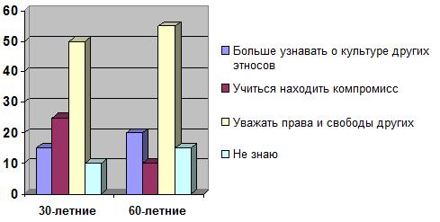 Результаты опроса (в процентах от числа ответивших) представлены в диаграмме: