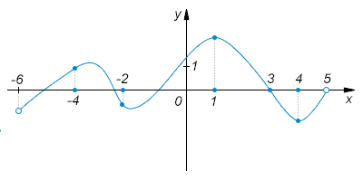 На рисунке изображен график функции, определенной на промежутке ... и отмечены пять точек на оси абсцисс: ... ... ... ... ... В какой из этих точек значение производной наибольшее?