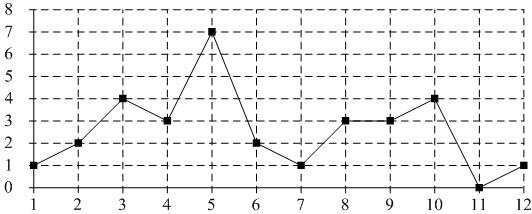 На графике показано суточное количество осадков, выпавших с ... по ... марта в городе Чебурахине. По горизонтали указываются числа месяца, по вертикали — количество осадков в миллиметрах, выпавшее в соответствующий день.