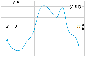На рисунке изображен график функции ....