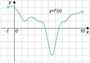 На рисунке изображен график функции ..., определенной на интервале ....