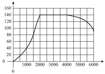 На графике показана зависимость крутящего момента автомобильного двигателя от числа его оборотов в минуту. На оси абсцисс откладывается число оборотов в минуту, на оси ординат — крутящий момент в Н ... м.