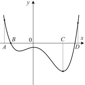 На рисунке изображен график функции ... и отмечены точки ... и ... на оси .... Пользуясь графиком, поставьте в соответствие каждой точке (обозначено буквами) характеристику функции и ее производной (обозначено цифрами).