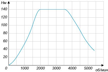 На графике изображена зависимость крутящего момента автомобильного двигателя от числа его оборотов в минуту. На оси абсцисс откладывается число оборотов в минуту. На оси ординат — крутящий момент в Н ... м. Чтобы автомобиль двигался, крутящий момент должен быть не менее ... Н ... м.