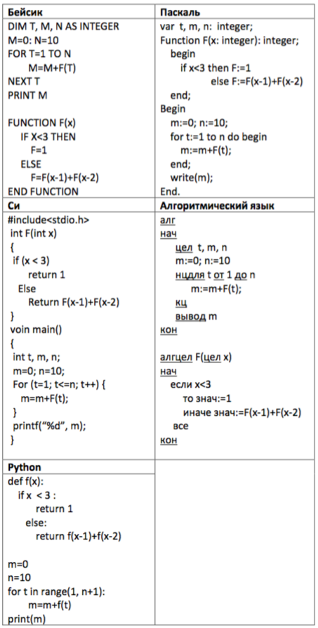 Ниже записан алгоритм на пяти языках.