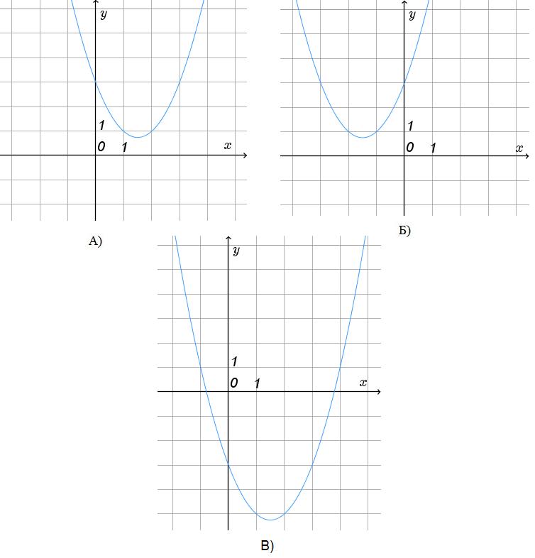 Установите соответствие между графиками и формулами.