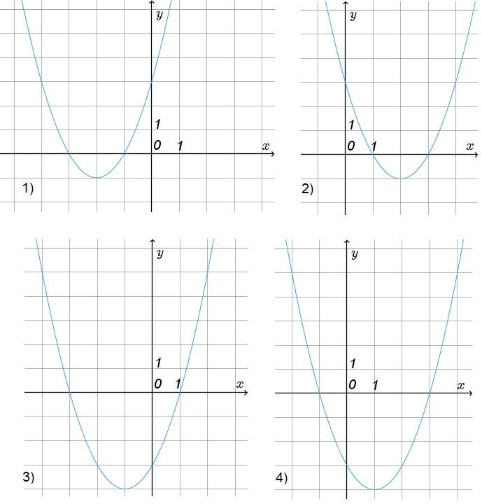 На каком рисунке изображен график функции ...?