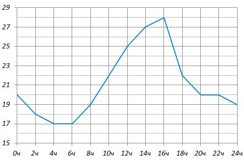 На рисунке показано изменение температуры на протяжении суток. По вертикали указана температура в градусах Цельсия, по горизонтали – время суток.