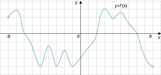 На рисунке изображён график производной функции ..., определенной на интервале ....
