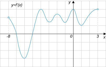 На рисунке изображен график производной функции ..., определенной на интервале ....