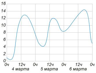На рисунке изображён график изменения температуры воздуха на протяжении трёх дней. По горизонтали указывается дата и время суток, по вертикали — значение температуры в градусах Цельсия.