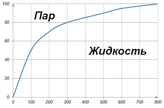 На графике приведена зависимость температуры кипения воды от атмосферного давления. На оси абсцисс откладывается давление в миллиметрах ртутного столба, на оси ординат — температура в градусах Цельсия.
