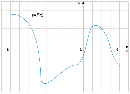 На рисунке изображён график функции ..., определенной на интервале ....