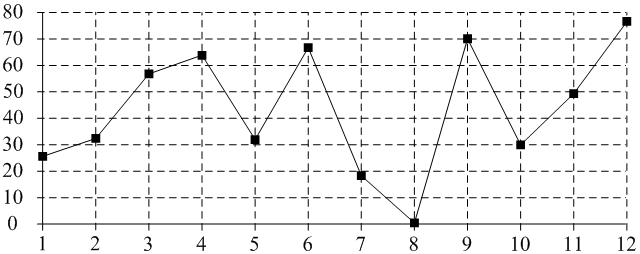 На рисунке точками показаны объемы месячных продаж духов в парфюмерном магазине. По горизонтали указываются месяцы, по вертикали — количество проданных флаконов. Для наглядности точки соединены линиями.