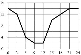 На рисунке показана частота обращений в службу поддержки интернет-провайдера в течение суток.