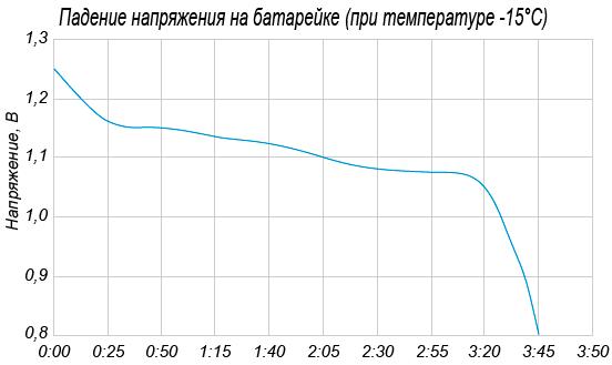 На графике показано изменение напряжения на батарейке в зависимости от времени её использования. На оси абсцисс откладывается время в часах и минутах, а на оси ординат — напряжение батарейки в вольтах.