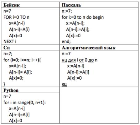 Сколько элементов массива будут иметь нулевые значения после выполнения следующего фрагмента программы, записанного ниже на пяти языках программирования?