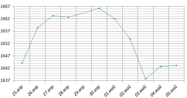 На рисунке точками показана динамика цен на золото на момент закрытия биржевых торгов во все рабочие дни с ... апреля по ... мая ... года. По горизонтали указываются числа месяца, по вертикали— цена тройской унции золота в долларах США. Для наглядности точки на рисунке соединены линией.