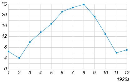 На рисунке жирными точками показана среднемесячная температура воздуха в Сочи за каждый месяц 1920 года. По горизонтали указываются месяцы, по вертикали — температура в градусах Цельсия. Для наглядности жирные точки соединены линией.