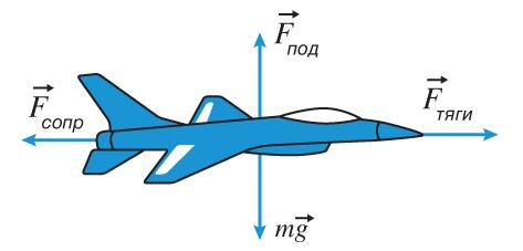 Самолет летит горизонтально, двигаясь вперед с постоянной скоростью. На рисунке изображены векторы действующих на него сил.