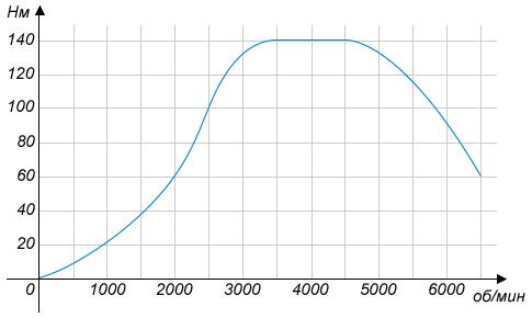 На графике изображена зависимость крутящего момента автомобильного двигателя от числа его оборотов в минуту. На оси абсцисс откладывается число оборотов в минуту. На оси ординат – крутящий момент в .... Чтобы автомобиль начал движение, крутящий момент должен быть не менее 60 .... Какое наименьшее число оборотов двигателя в минуту достаточно, чтобы автомобиль начал движение?