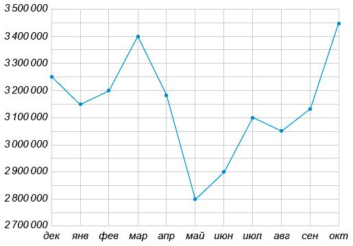 На рисунке жирными точками показана месячная аудитория поискового сайта Ya.ru во все месяцы с декабря ... по октябрь ... года. По горизонтали указываются месяцы, по вертикали — количество человек, посетивших сайт хотя бы раз за данный месяц. Для наглядности жирные точки на рисунке соединены линией.