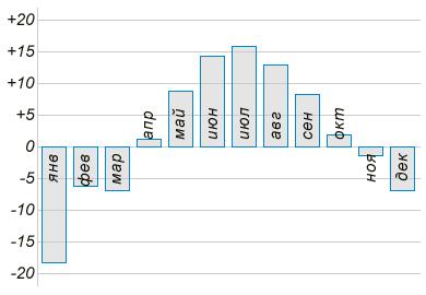 На диаграмме показана средняя температура воздуха (в градусах Цельсия) в Санкт-Петербурге за каждый месяц 1988 года.